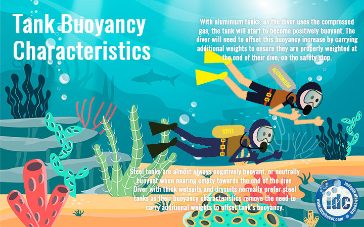 Buoyancy characteristics of a Scuba Tank