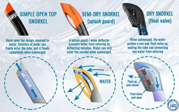 Snorkel dry valves and splash guards