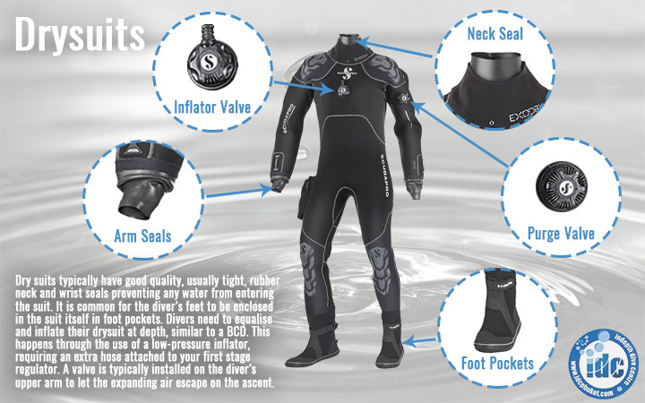 Drysuits - Adequate exposure protection when diving in cold water