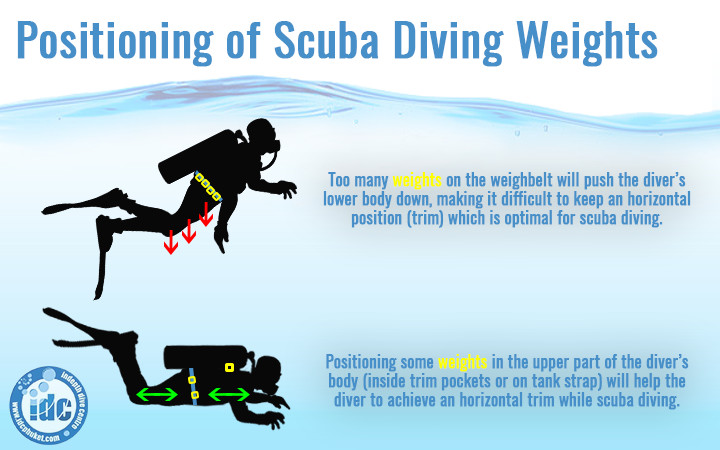 Positioning scuba diving weights for optimal trim